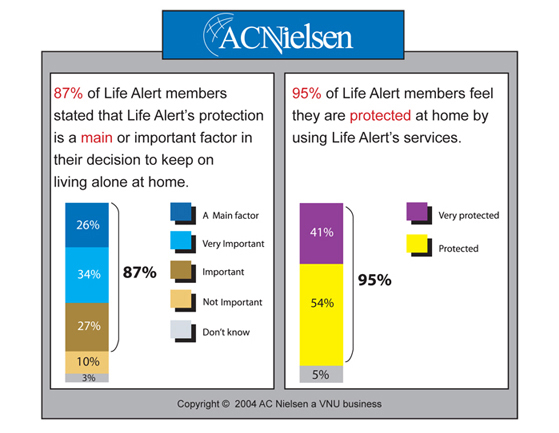 Life Alert medical protection proven through the AC Nielsen survey
